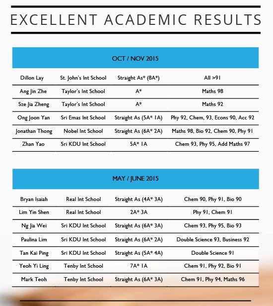 Academic IGCSE Results